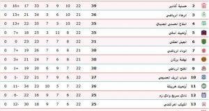 ترتيب البطولة بعد المباريات المؤجلة