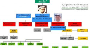 صراع سعودي للاستيلاء على تركة مجموعة بن لادن في المغرب